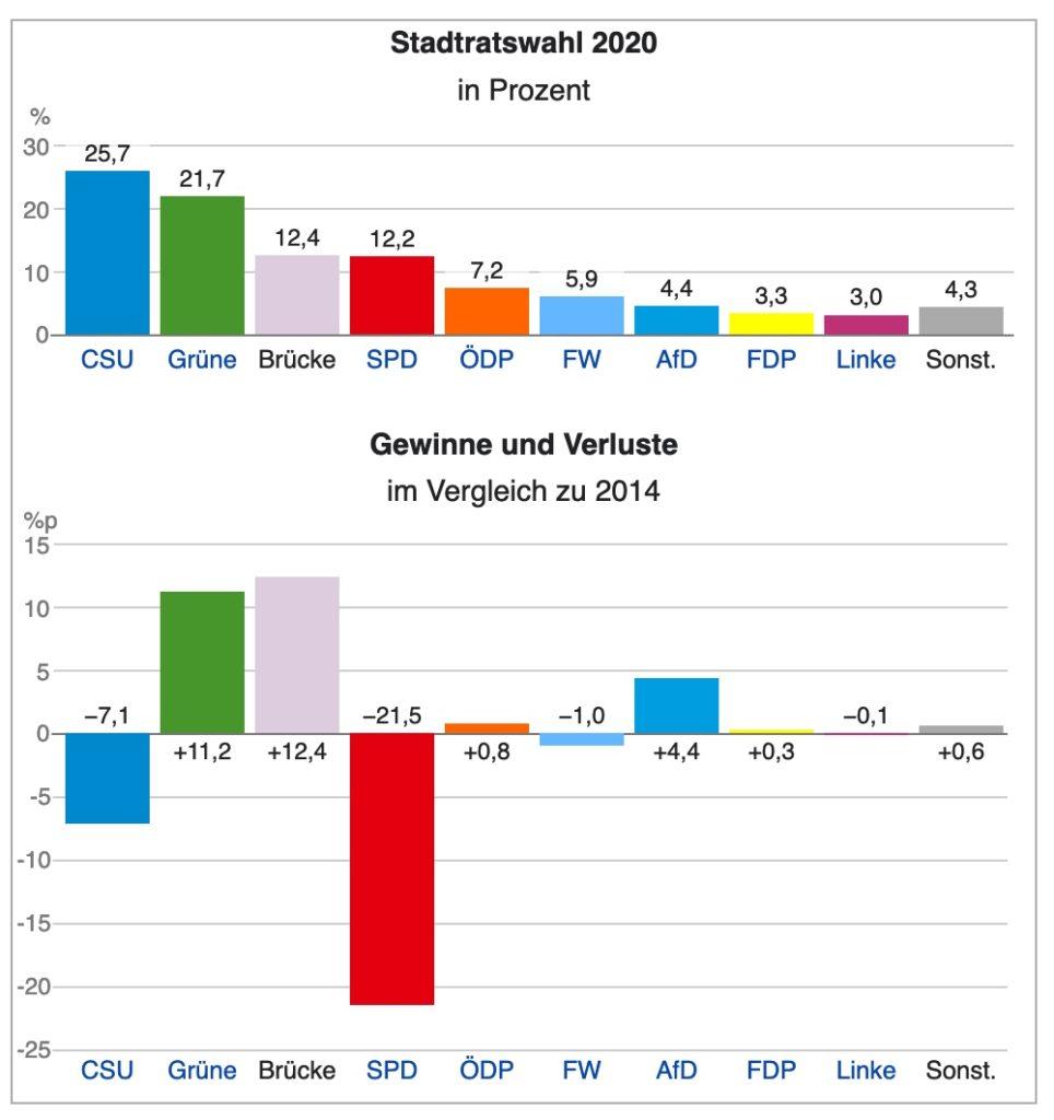 Ergebnis vom Social Media Wahlkampf für die Kommunalwahl 2020 in Regensburg