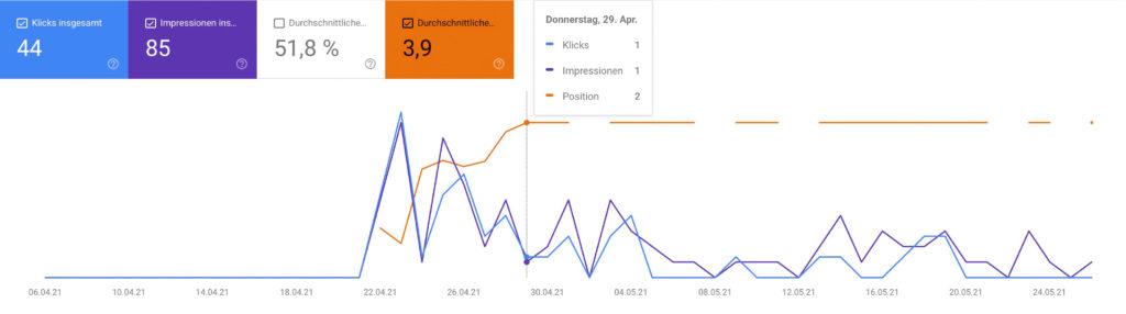 Verbesserung der Reihenfolge in den Suchergebnissen von Google.